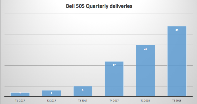 Bell 505 quarterly deliveries
