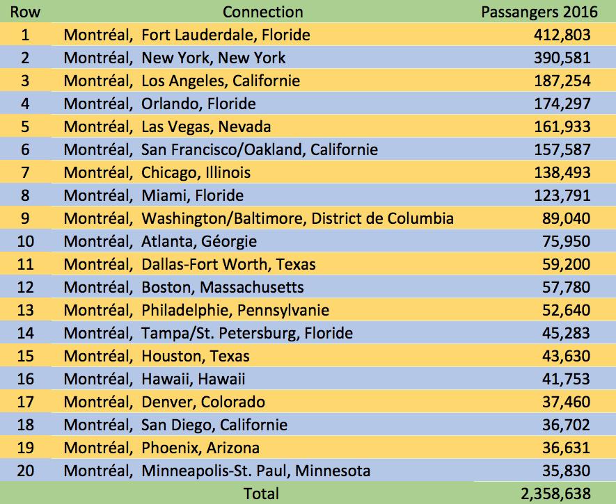 20 US cities destination most popular from Montréal