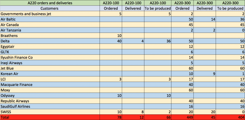 A220 orders and deliveries