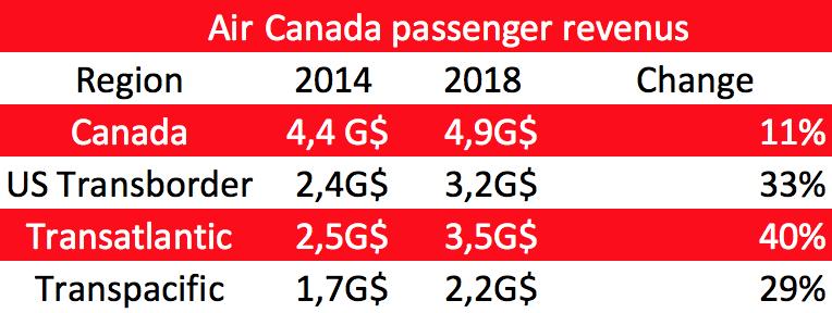 Air Canada passenger revenus
