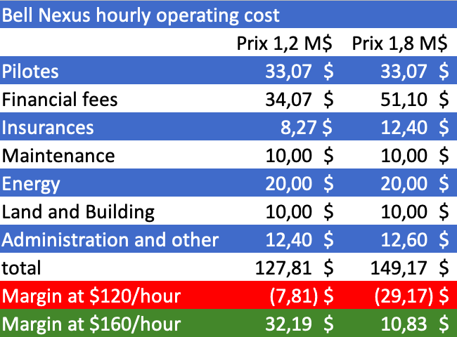 Bell Nexus hourly cost