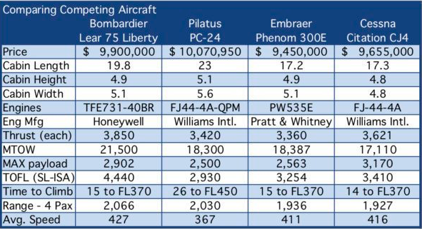 This table shows the comparison between light business jets