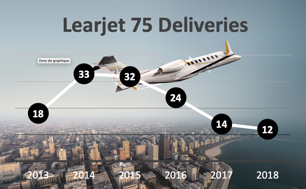 Table showing Learjet 75 deliveries